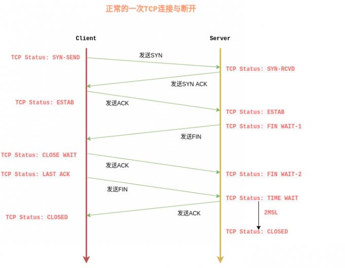 TCP Status (1)