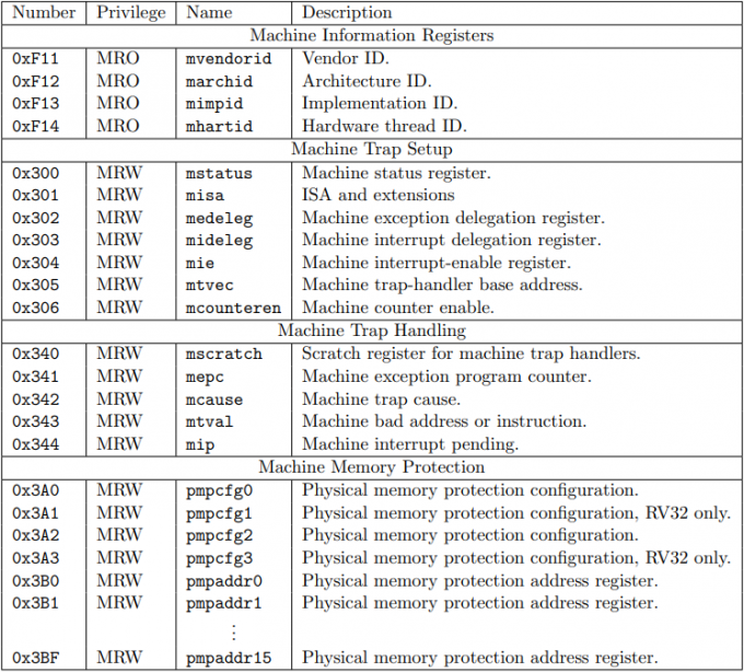 table 2.4 risc-v