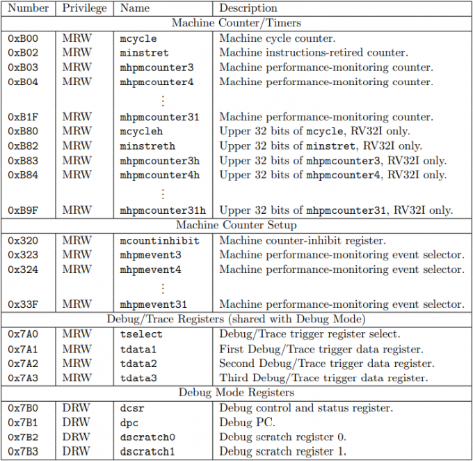 table 2.5 risc-v