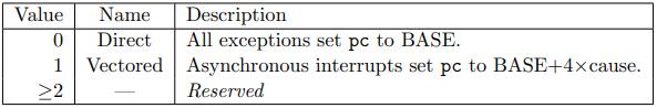 table 3.5 risc-v mtvec mode