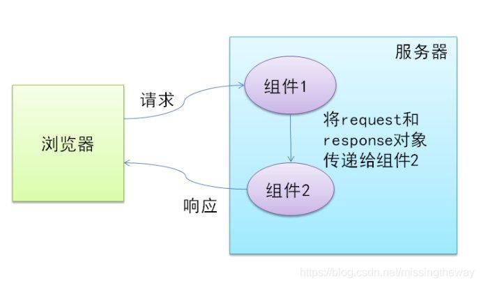 JavaWeb中重定向sendRedirect和转发forward的区别