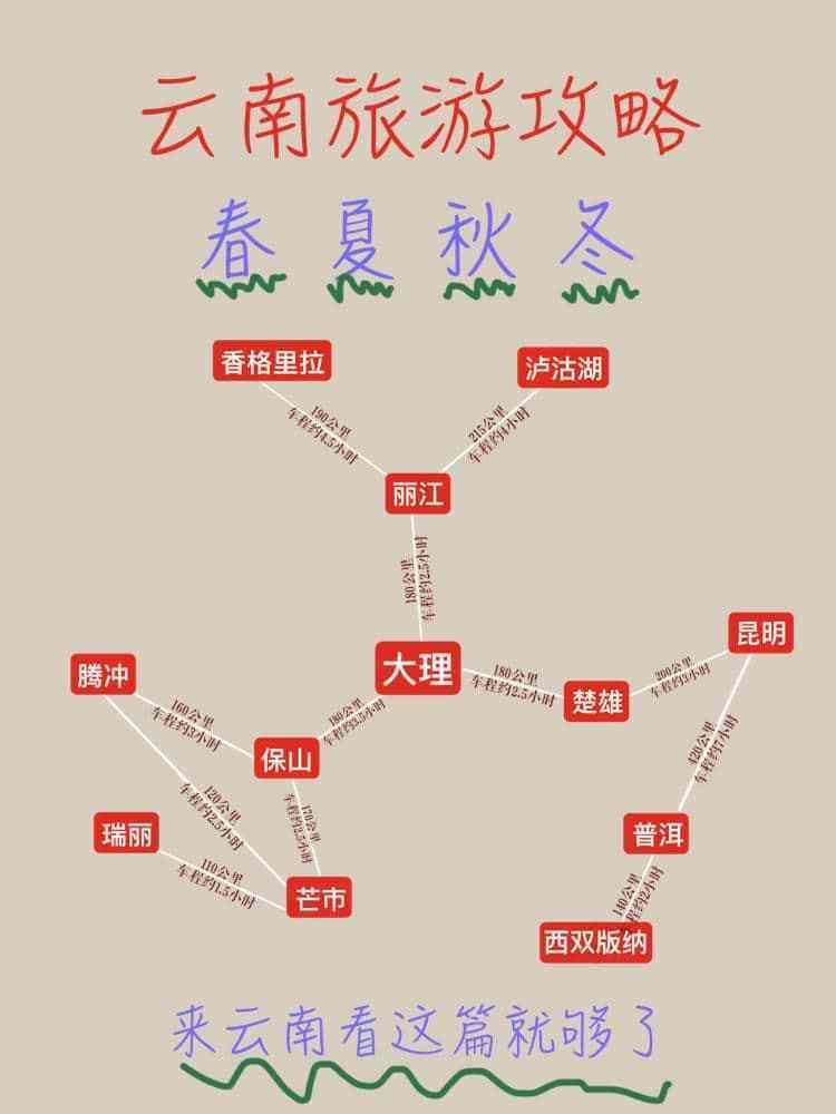 三月份去云南旅游哪些地方好,云南旅游6天5晚路线安排 旅游 1