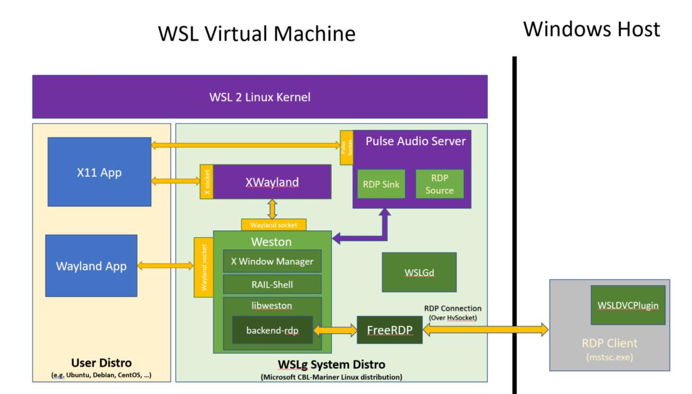WSLg Architecture