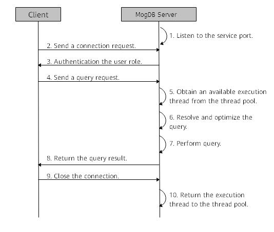 opengauss-service-response-process