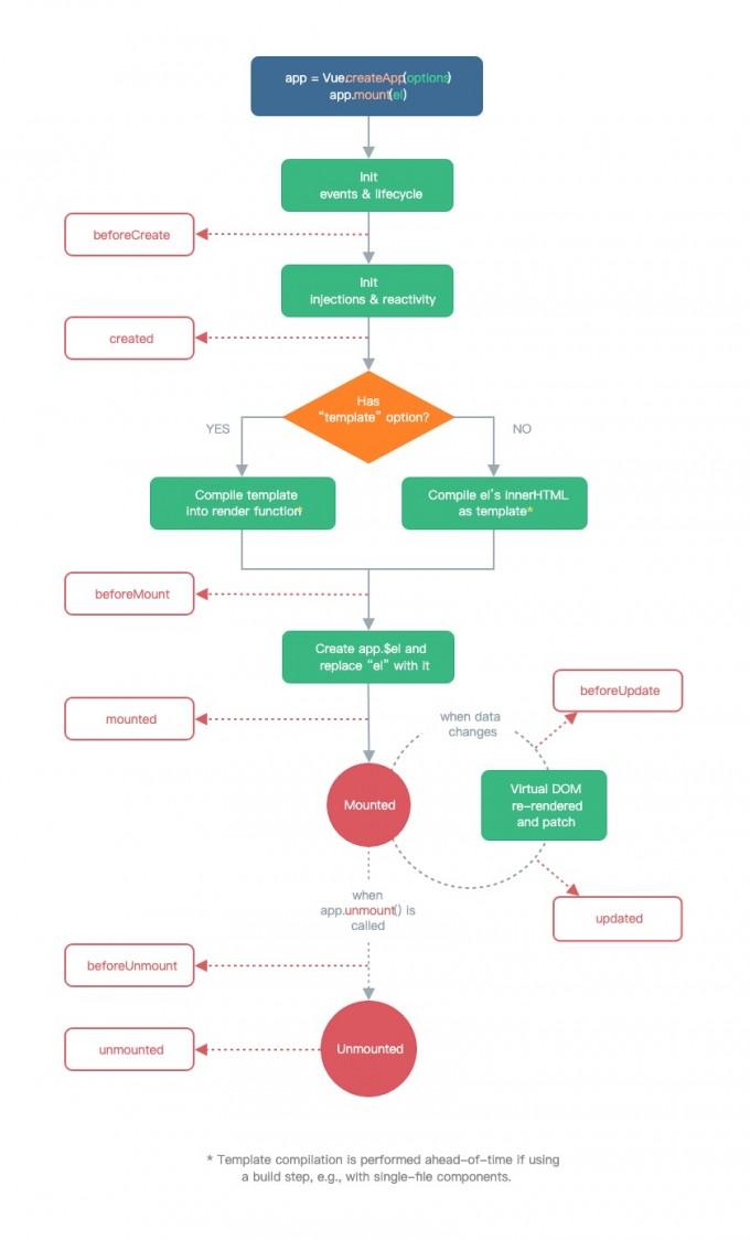 vue流程图