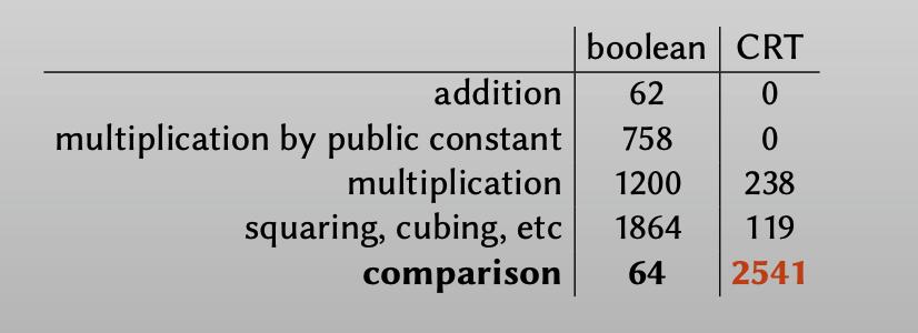 Operations on 32-bit integers
