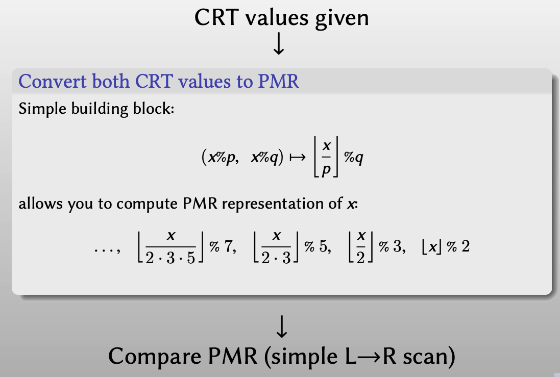 convert CRT values to PMR