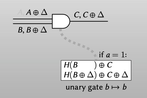 garbler(a = 1): 2 ciphertexts