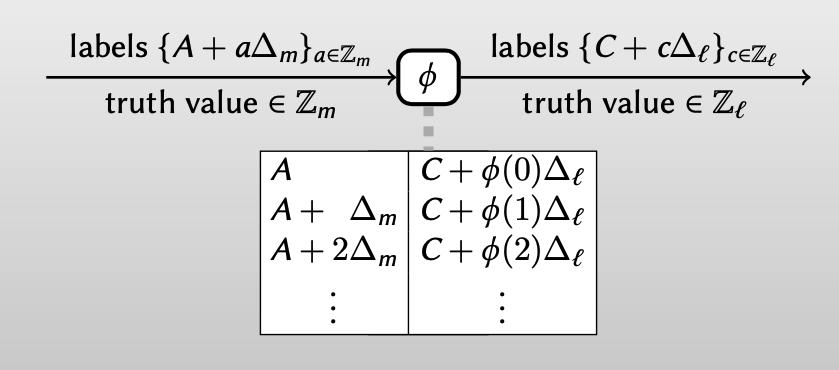 generalized free xor: garbling unary gates