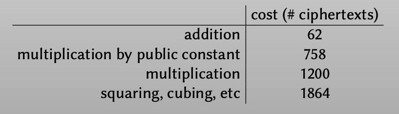 operation of 32-bit integers