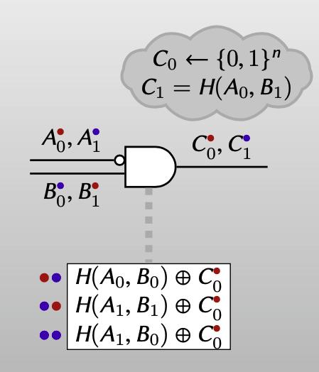 garbler: 3ciphertexts