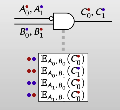 assign color bits
