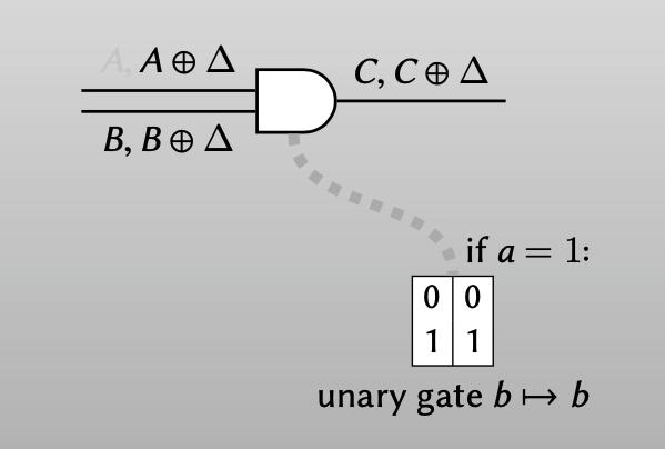 garbler(a = 0): 2 ciphertexts