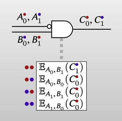 order by color of keys