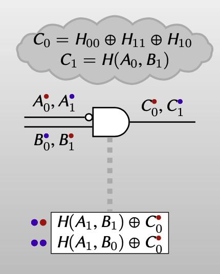 garbler: 2 ciphertexts