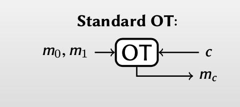 standard OT