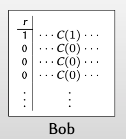 repetition code