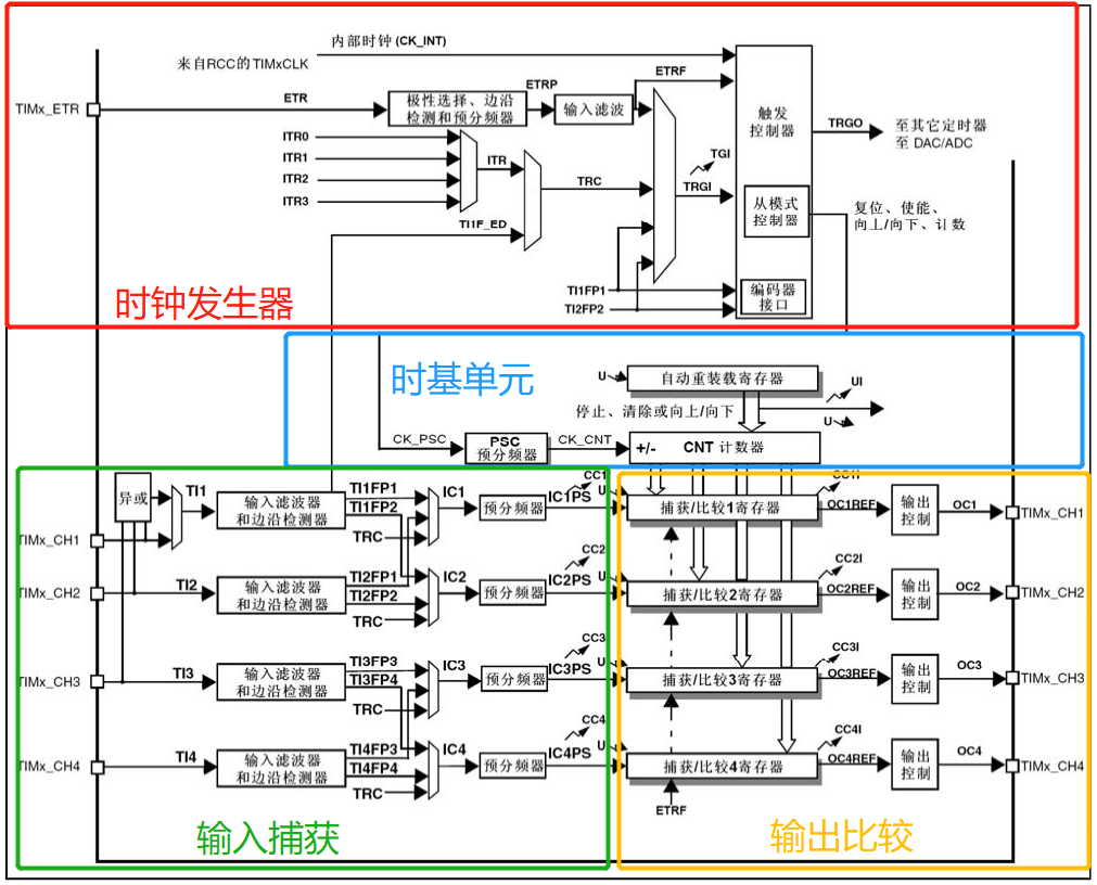 STM32通用定时器组成框图