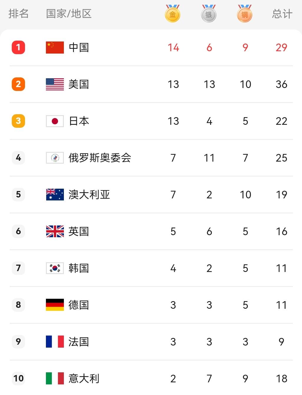 2020年东京奥运会奖牌榜