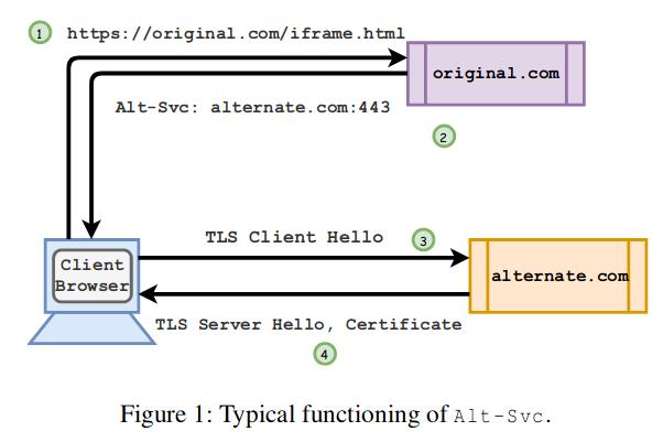HTTP Alternative Services 行为