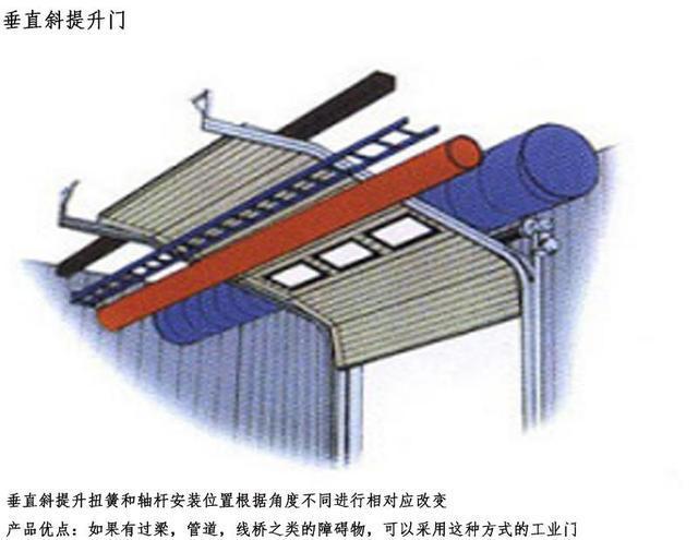 工业门分类