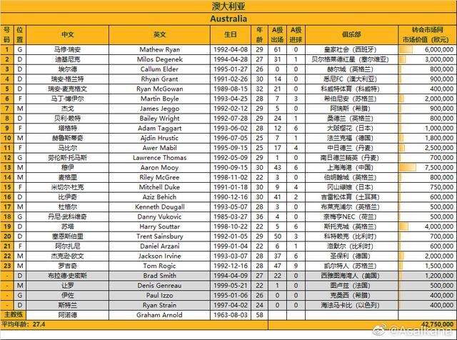 国足对阵澳大利亚23人名单,武磊领衔,泰山队3人+李磊落选-幽兰花香