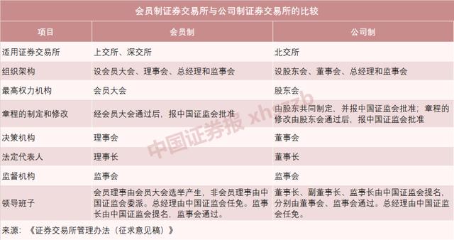 北京证券交易所首批业务规则出炉,一文看懂六大重点!-幽兰花香