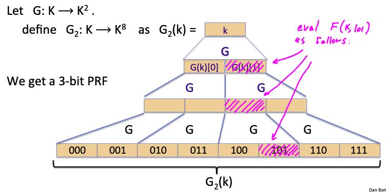 3-bit PRF eval F(k, 101)