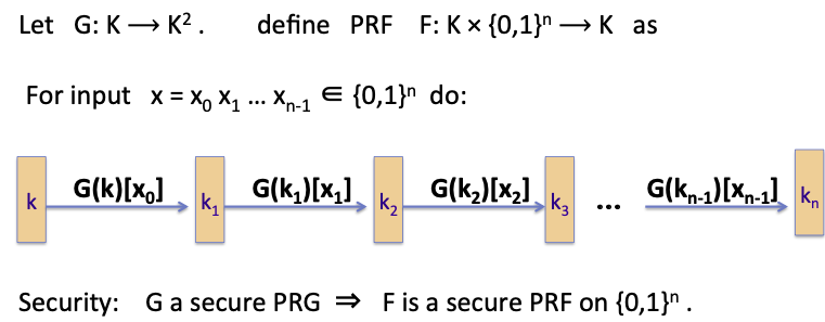 GGM PRF