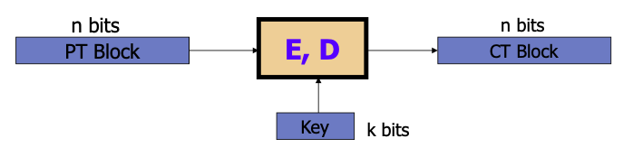 block ciphers