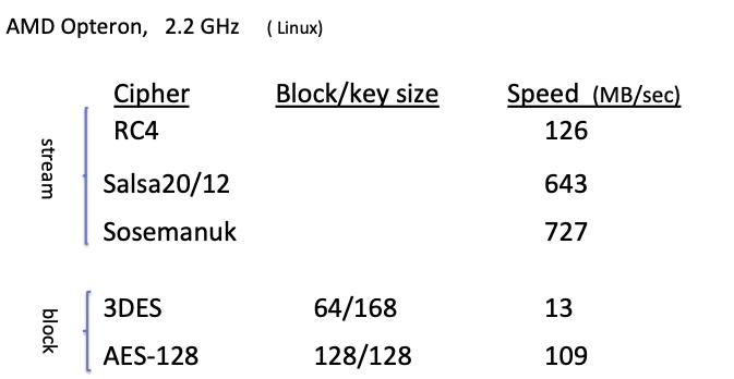 block ciphers performance
