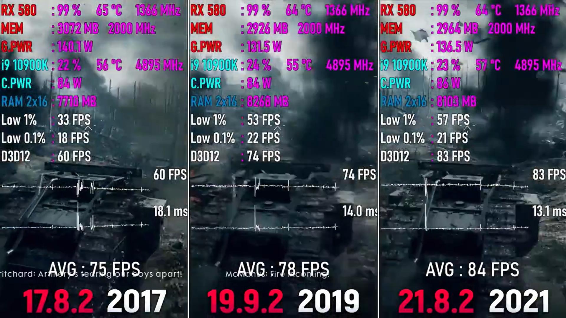 红绿两厂5年游戏驱动测试对比