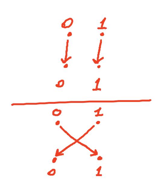random PRP in {0,1}
