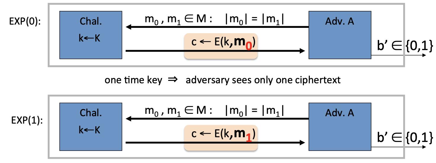Semantic Secuity EXP