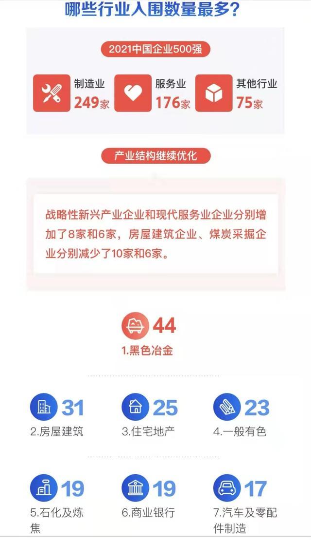 2021中国民企500强:华为第一,恒大缺席,房屋建筑业少了10家-幽兰花香