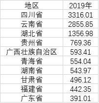 31省份电力大数据:内蒙古发电最多 山东用电最多-幽兰花香