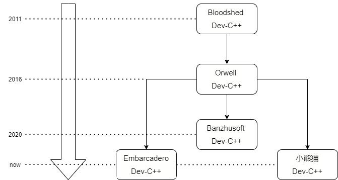Dev-C++版本演进